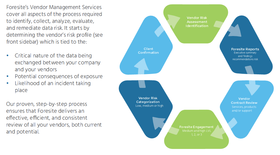 Foresite Vendor Management Process Life Cycle